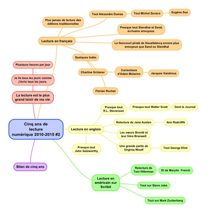 Carte SimpleMind du plan de l'article sur 5 ans de lectures numériques #2