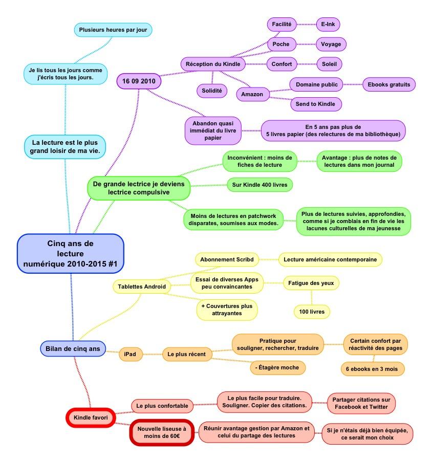 Carte SimpleMind plan du billet #1 5 ans de Kindle
