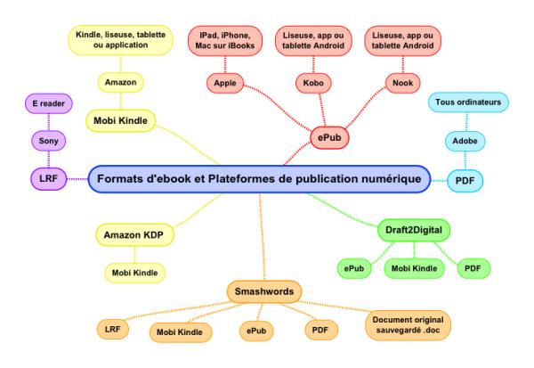 ebooks et plateformes numériques
