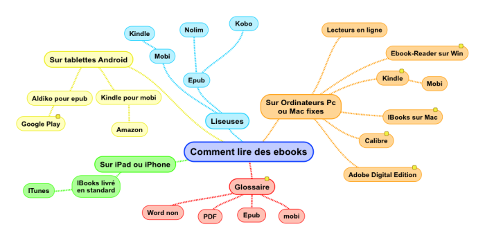 Comment lire des ebooks.png