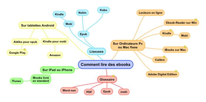 Comment lire des ebooks.png